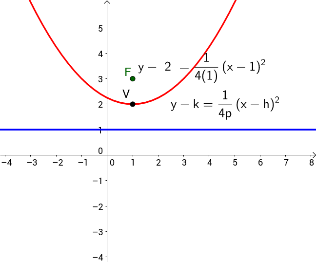 General up-down parabola with equations