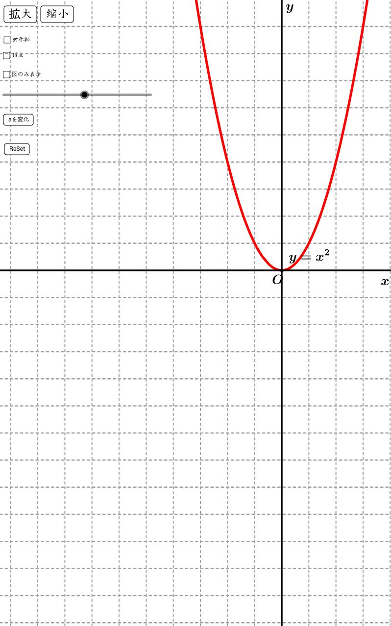 二次関数のグラフの特徴