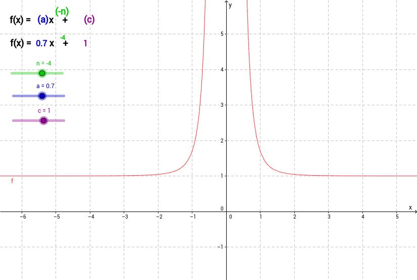 Hyperbelfunktionen mit Parametern