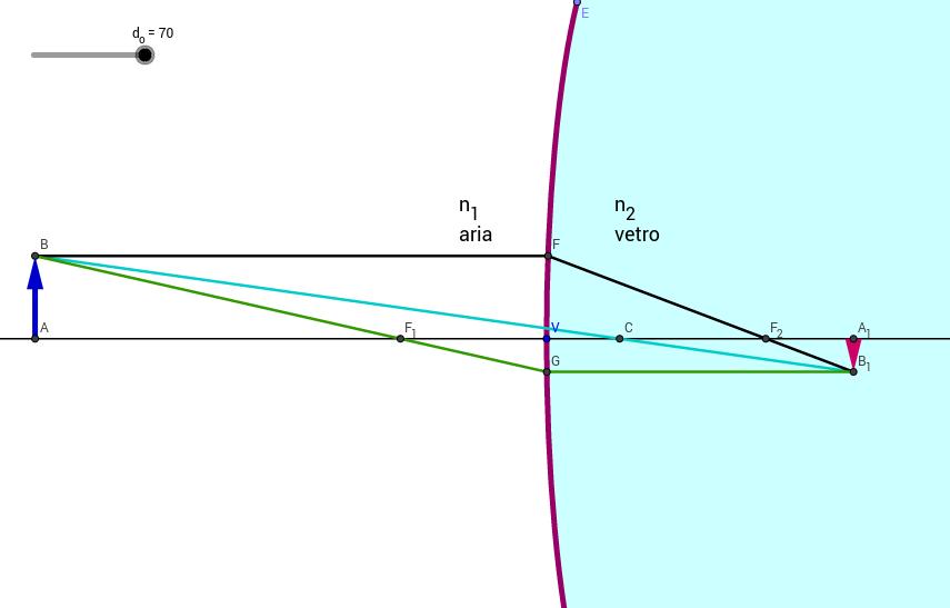 Diottro sferico convergente