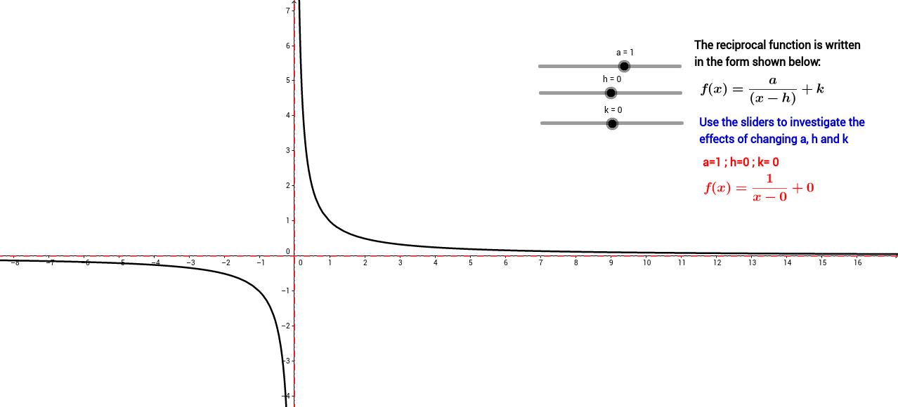 The reciprocal function GeoGebra – Reciprocal Worksheet