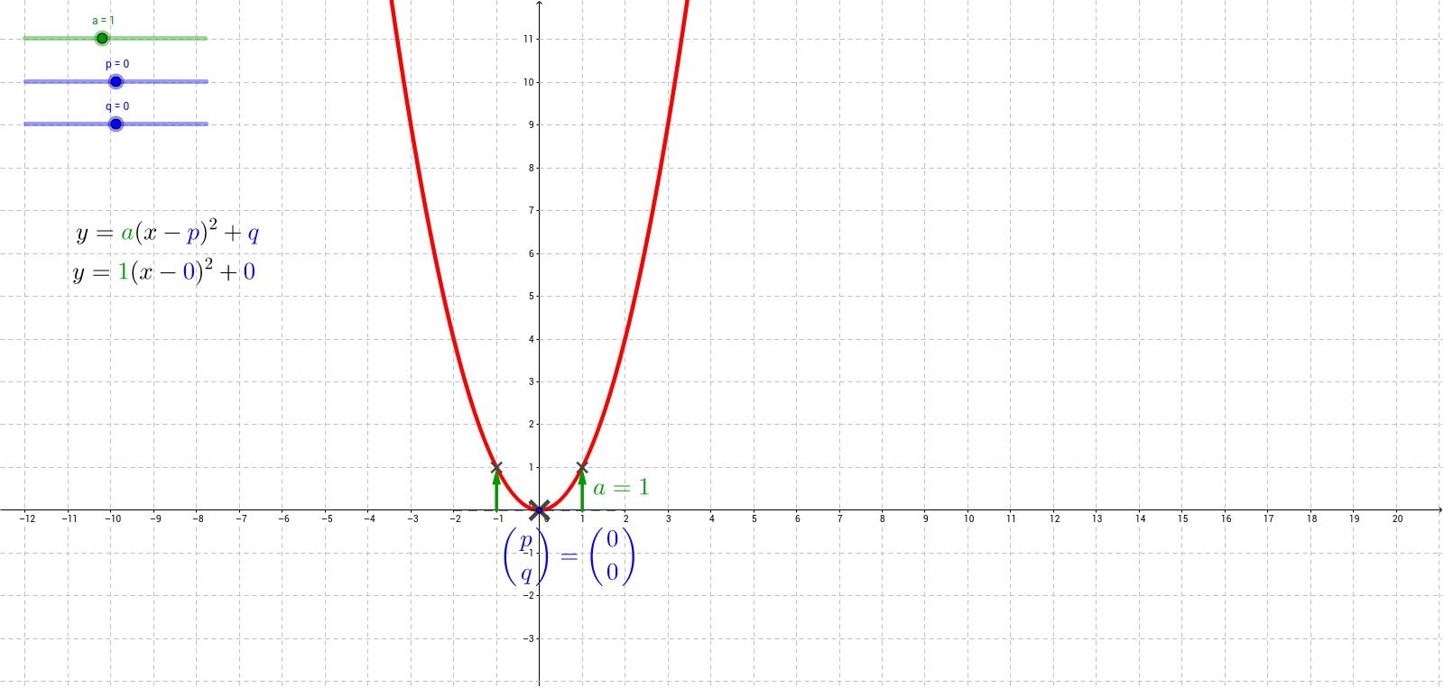 Equation of a parabola vertex form geogebra falaconquin
