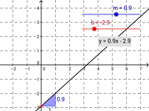 Graphen linearer Funktionen (Steigung, Abschnitt)