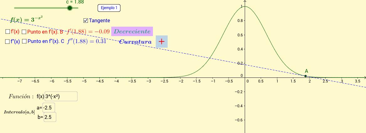 Interpretación gráfica de la derivada