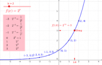 Exponential function: table