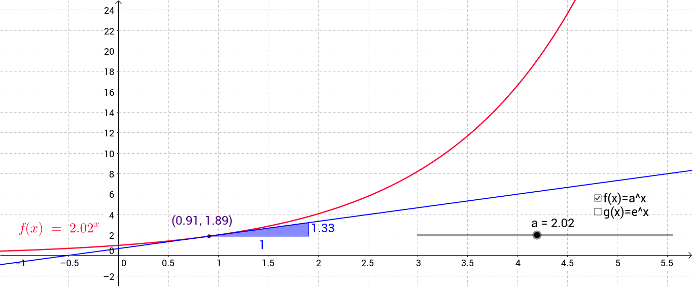 Exploring exponential graphs and the slope of tangents