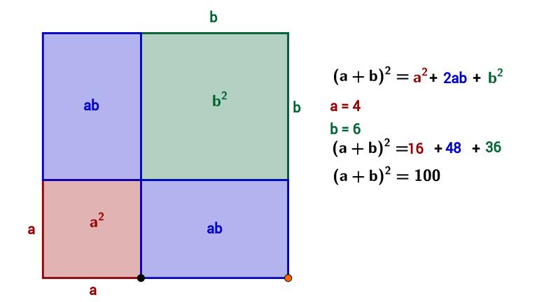 La formula del quadrato di un binomio