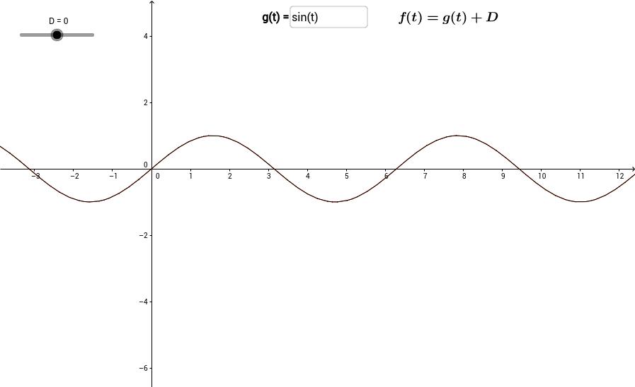 Sinusoid - Vertical Shift