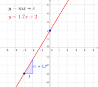 Equation of a line: y-intercept