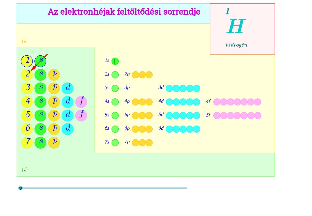 az elektronhéjak feltöltési sorrendje magyar