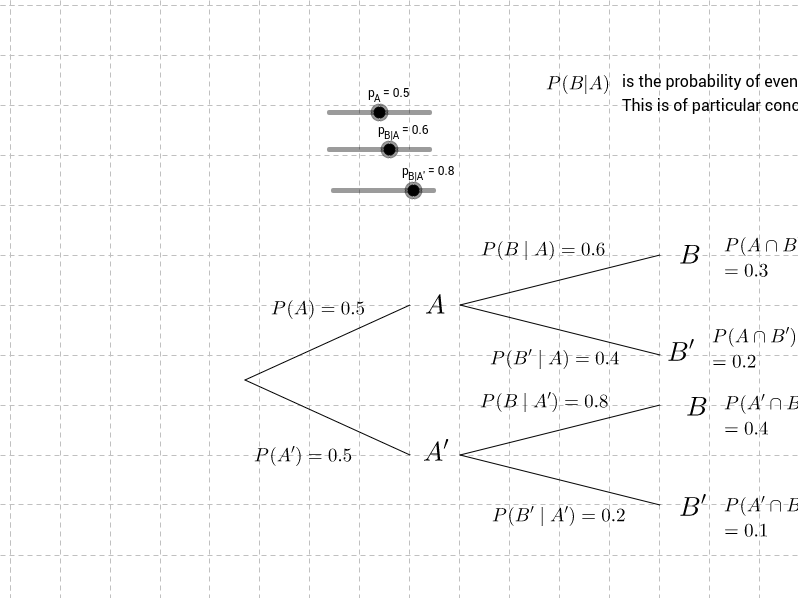 Tree Diagrams GeoGebra – Tree Diagrams Worksheet