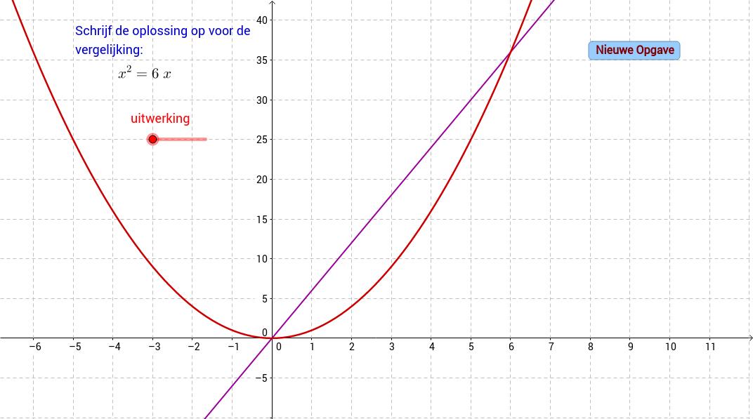 Snijpunten aflezen van parabool en rechte lijn