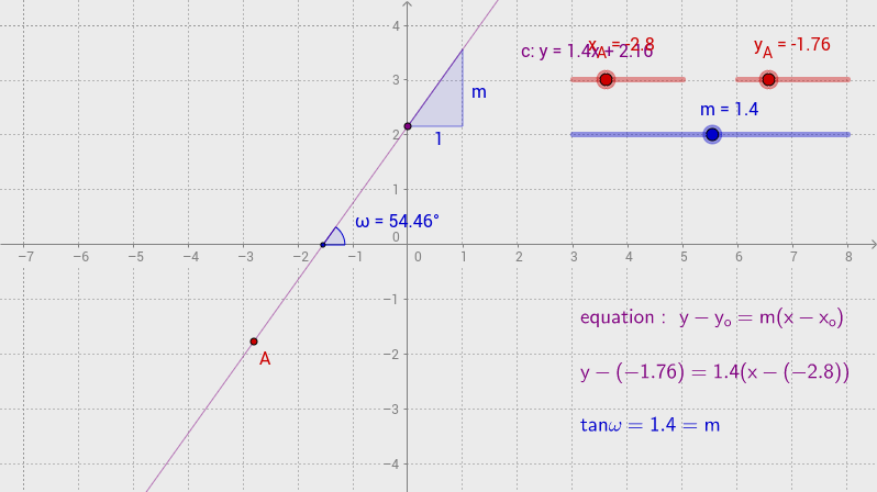 equation of a line (A, m)