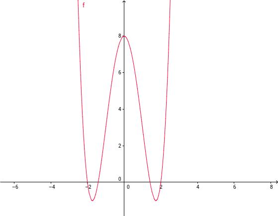 Risoluzioni di equazioni