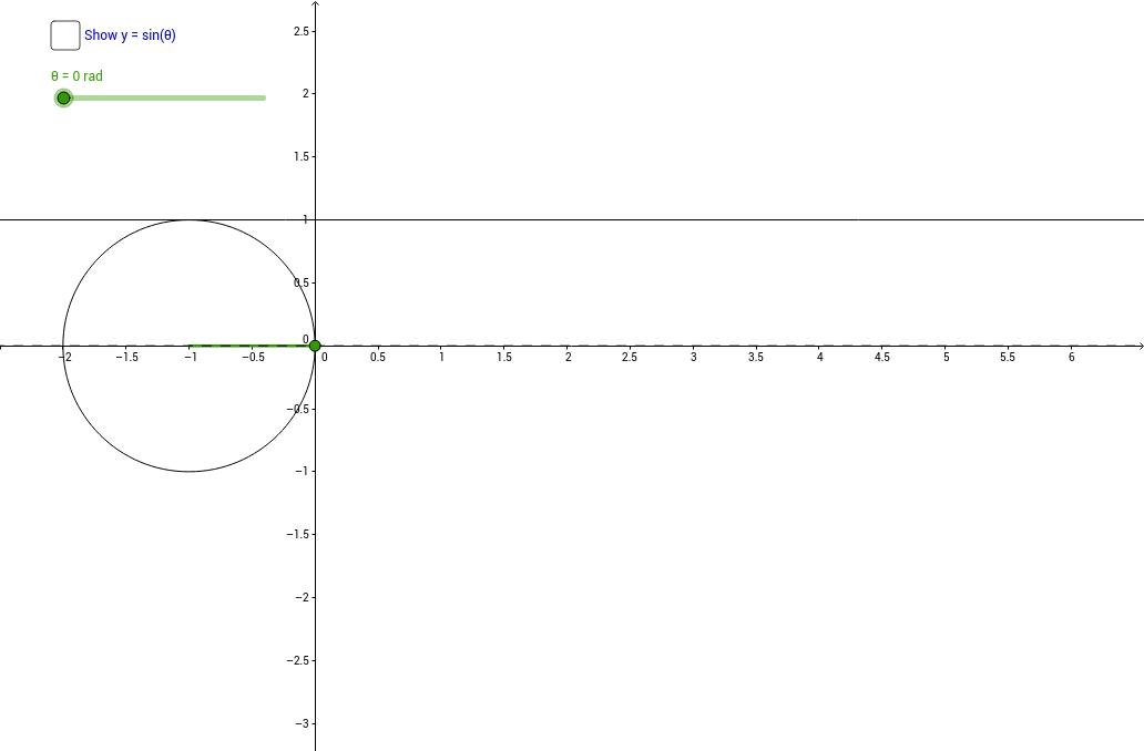 The Unit Circle and Reciprocal Trigonometric Graphs