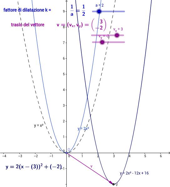 parabola con le trasformazioni geometriche