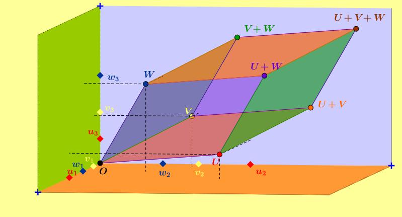 Sum of three vectors in 3D.