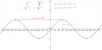 y = a sin k(x+q) + q