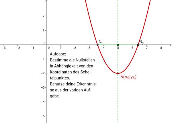 die p q formel geometrisch erkunden 2 geogebra. Black Bedroom Furniture Sets. Home Design Ideas