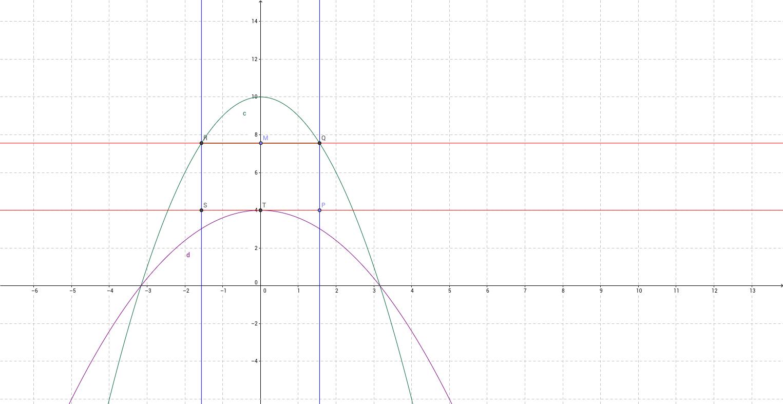 SQA Higher Maths 2010 Paper II Q5