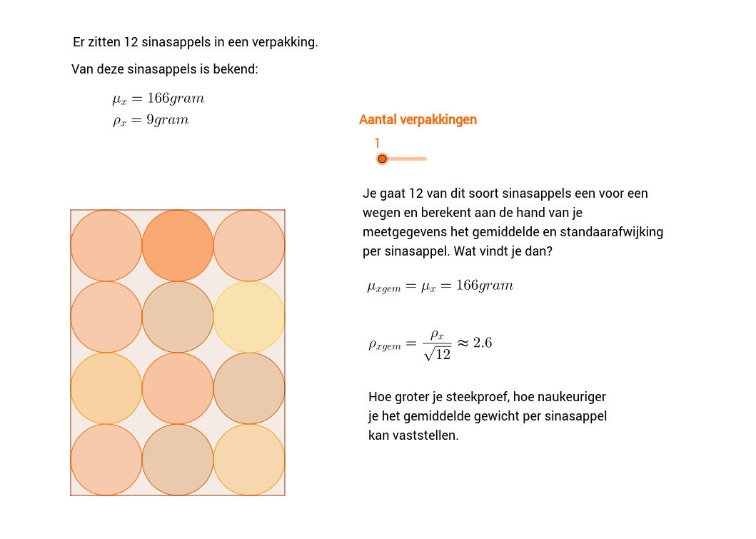 Wortel-n wet. Visualisatie 2