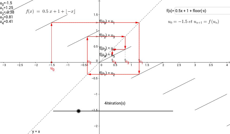 Suite récurrente du type u_(n+1)=f(u_n)