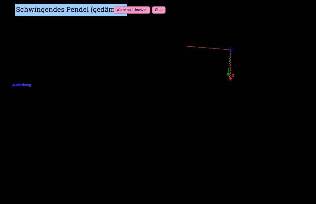 Projekt2: Schwingendes Pendel (gedämpft)