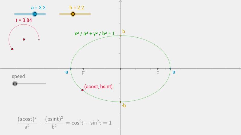 parametric ellipse