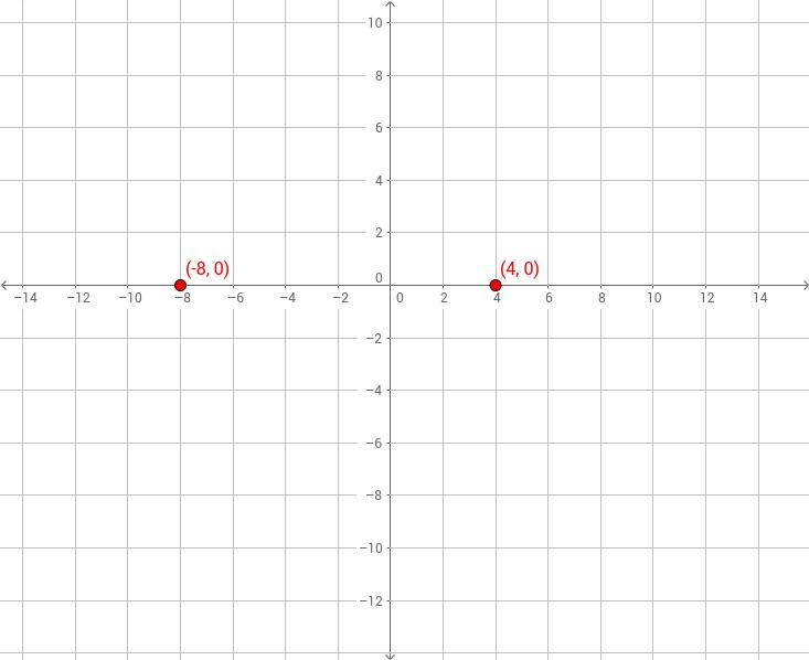 UCSS Math II 2.2.1 Example 2
