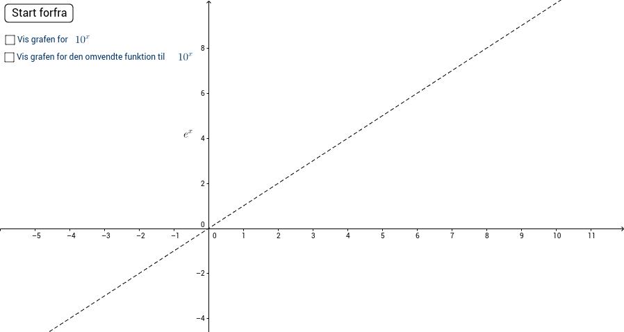 Konstruktion af log(x)