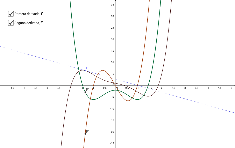 Creixement, curvatura i recta tangent d'una funció