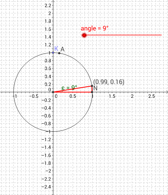 trace trig
