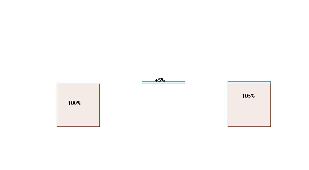 Eksponentiel vækst (matematik C)