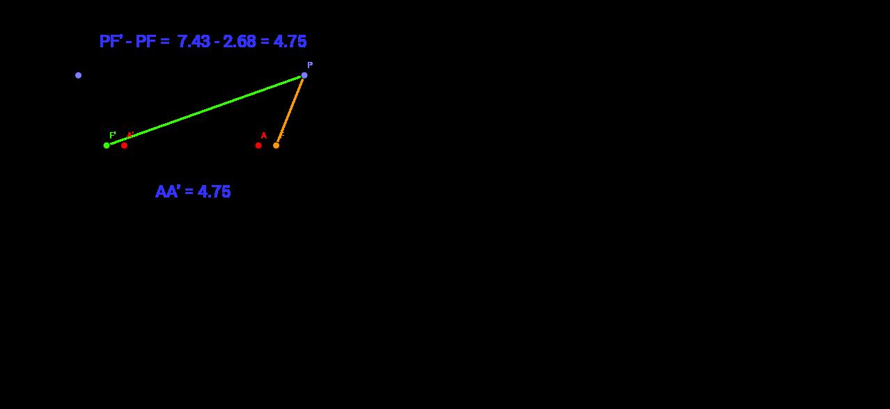 La hipérbola como lugar geométrico