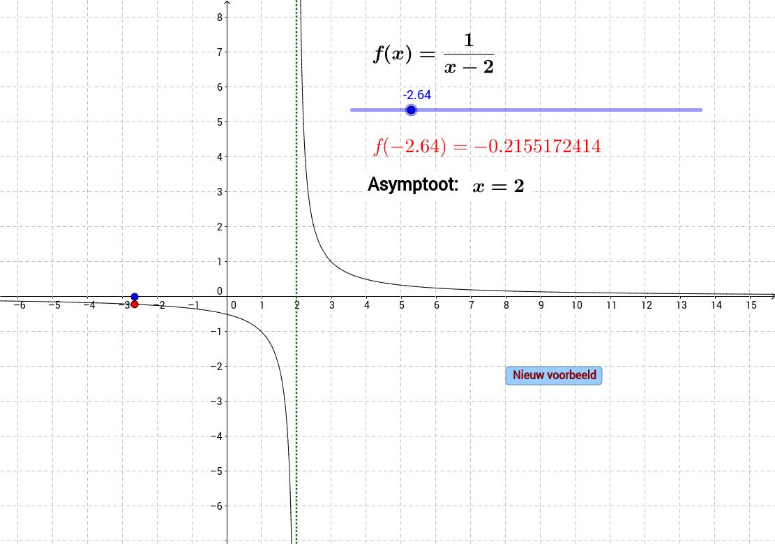 Verticale asymptoot: Inzicht