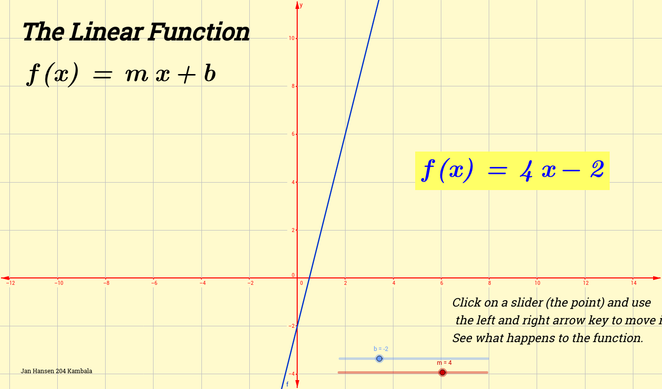 The Linear Function f(x)=mx+b