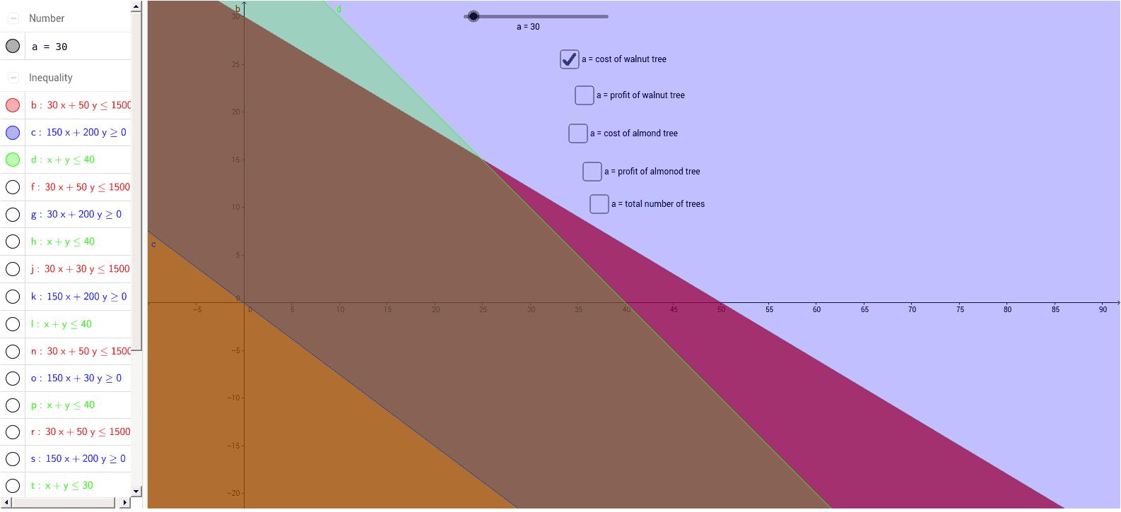 Linear Programming - Tree Farm Problem - GeoGebra