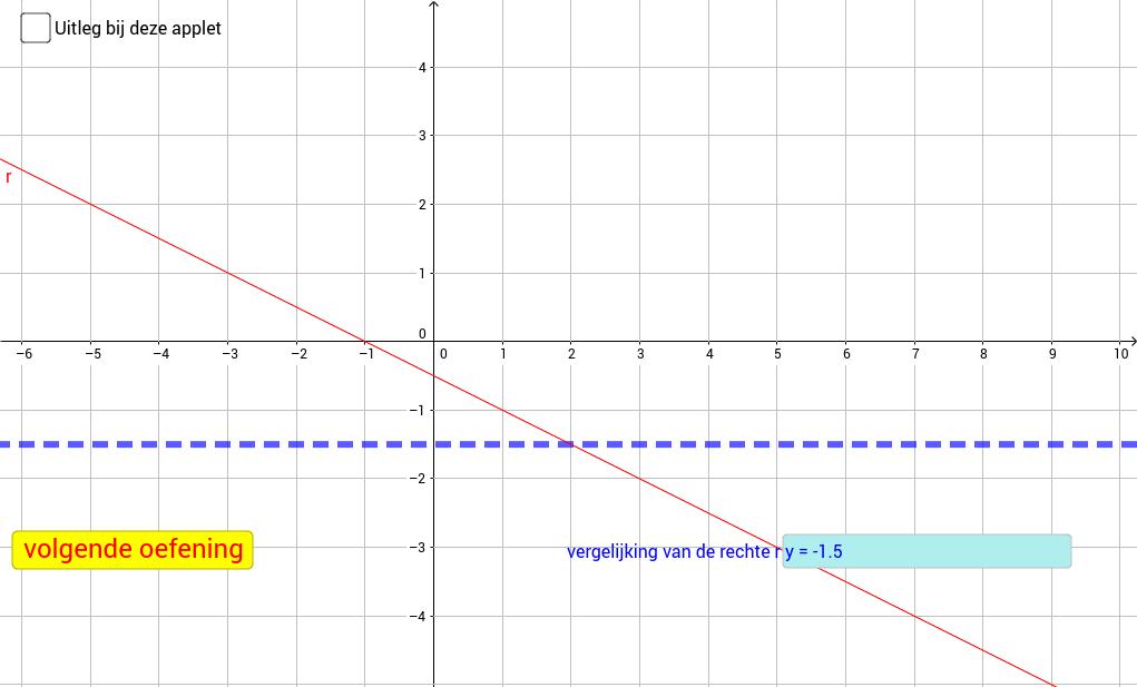Oefenen in vergelijkingen van rechten en parabolen