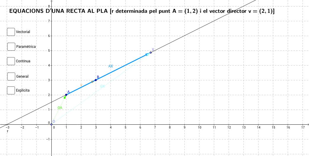 Equacions d'una recta al pla