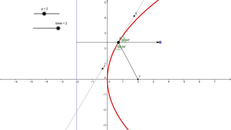 Reflective Property of a Parabola
