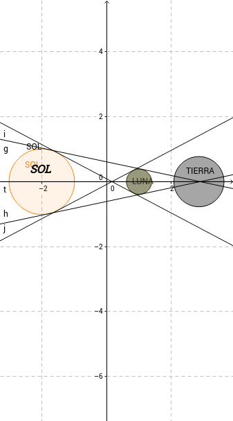 SOMBRA-PENUMBRA EN 3D