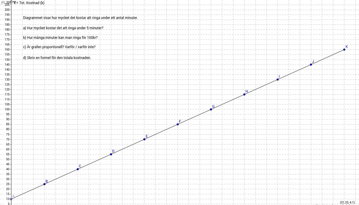 Praktisk problem som kan lösas med en graf
