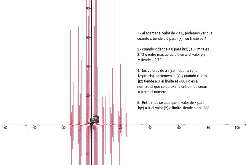 Grafica de alguas funciones y sus limites