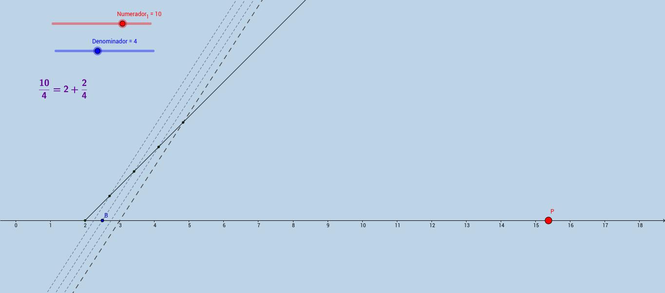 Representació de nombres racionals a la recta real