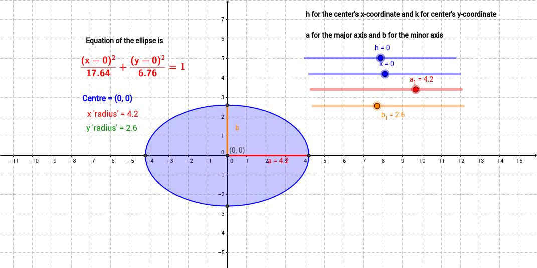 Ellipse with slider GeoGebra – Ellipse Worksheet