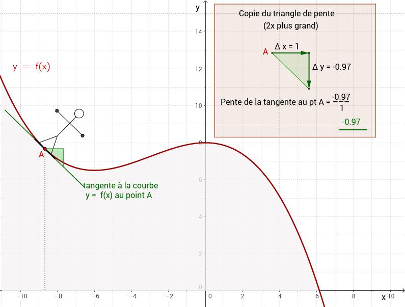 Illustration des notions math