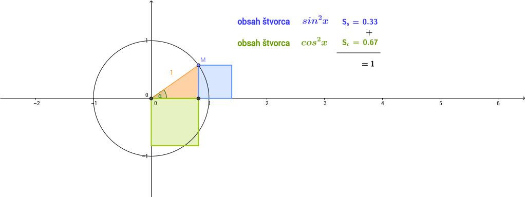zdôvodnenie tvrdenia  sin^2 x+cos^2 x=1