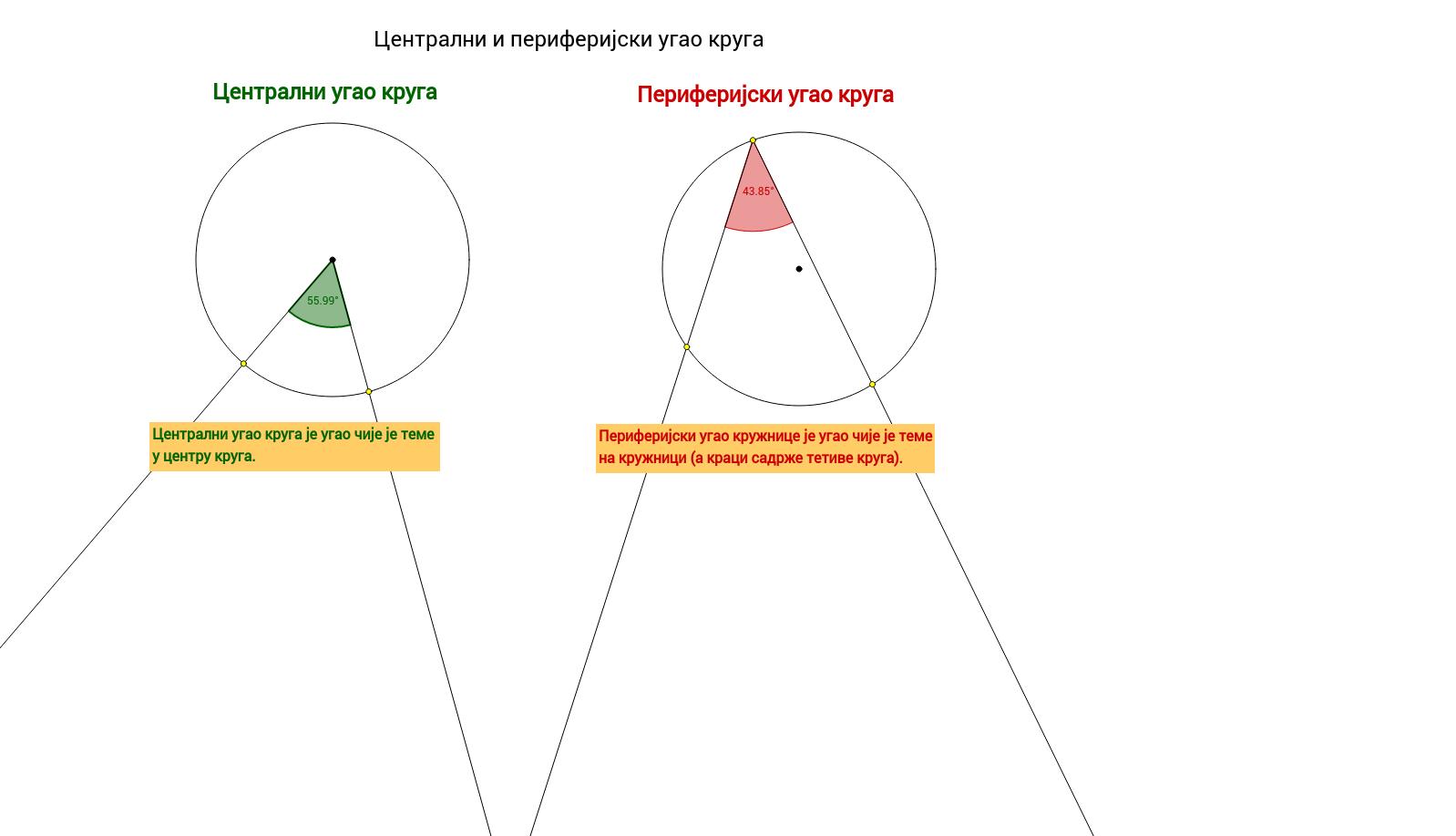 Centralni i periferijski ugao kruga - definicija
