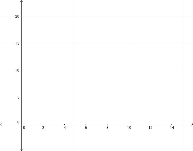 UCSS Math I 3.2.2 Example 3