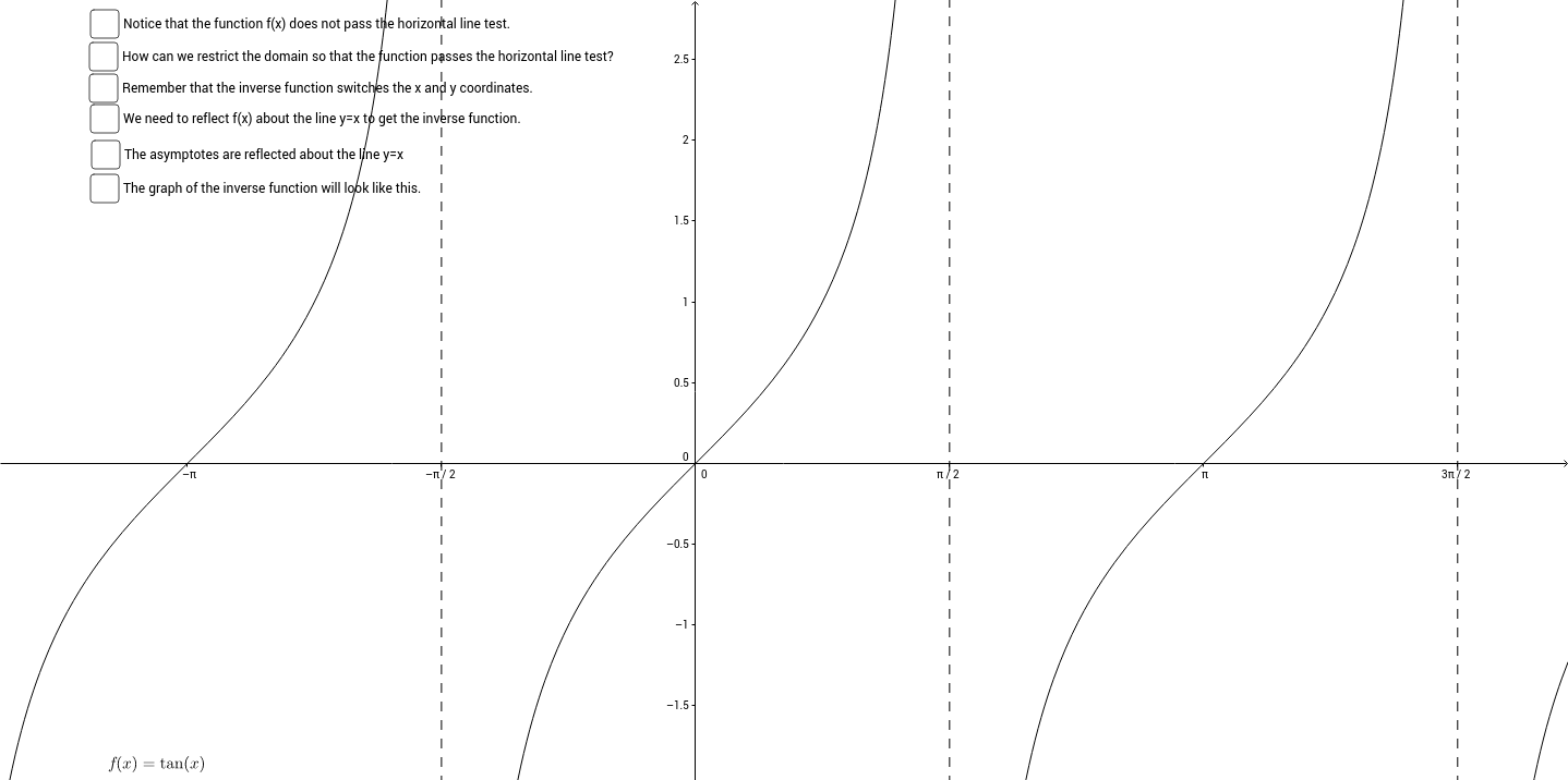 Graphing Inverse Tangent
